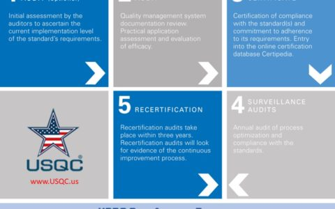 USQC-Certification-Process