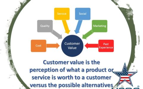 USQC-Customer-value