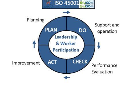 USQC-ISO45001